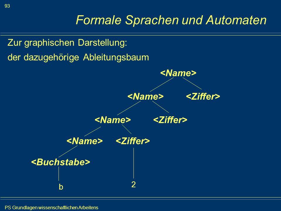 PS Grundlagen wissenschaftlichen Arbeitens 93 Iris Meyer Formale Sprachen und Automaten Zur graphischen Darstellung: der dazugehörige Ableitungsbaum b