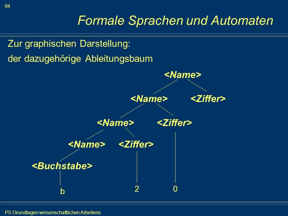 PS Grundlagen wissenschaftlichen Arbeitens 94 Iris Meyer Formale Sprachen und Automaten Zur graphischen Darstellung: der dazugehörige Ableitungsbaum b