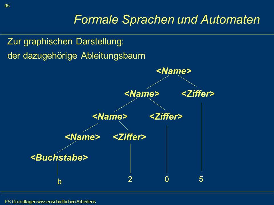PS Grundlagen wissenschaftlichen Arbeitens 95 Iris Meyer Formale Sprachen und Automaten Zur graphischen Darstellung: der dazugehörige Ableitungsbaum b