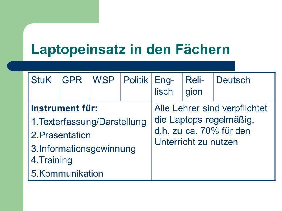 Laptopeinsatz in den Fächern StuKGPRWSPPolitikEng- lisch Reli- gion Deutsch Instrument für: 1.Texterfassung/Darstellung 2.Präsentation 3.Informationsgewinnung 4.Training 5.Kommunikation Alle Lehrer sind verpflichtet die Laptops regelmäßig, d.h.