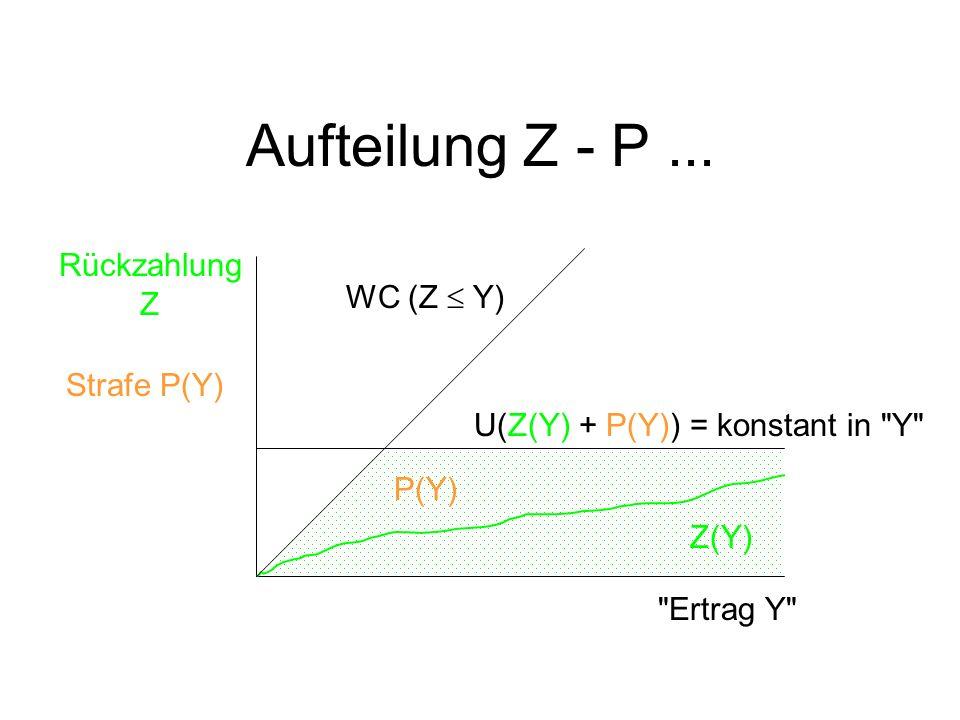 Rückzahlung Z WC (Z Y) Z(Y) P(Y) U(Z(Y) + P(Y)) = konstant in