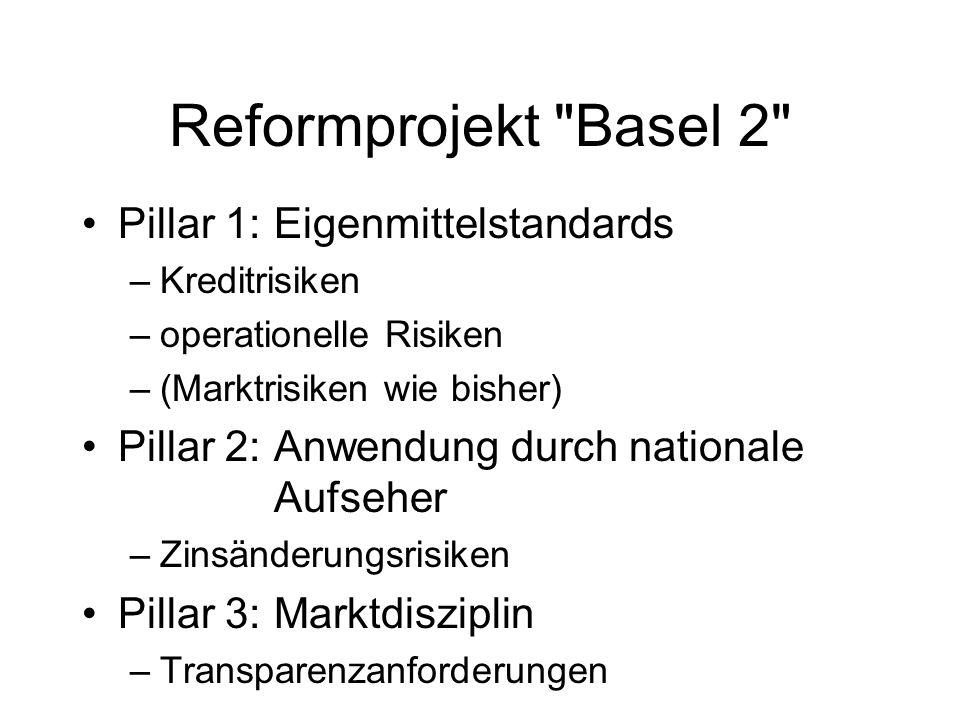 Reformprojekt Basel 2 Pillar 1:Eigenmittelstandards –Kreditrisiken –operationelle Risiken –(Marktrisiken wie bisher) Pillar 2:Anwendung durch nationale Aufseher –Zinsänderungsrisiken Pillar 3:Marktdisziplin –Transparenzanforderungen