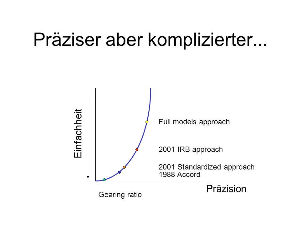 Präziser aber komplizierter... Einfachheit Präzision Gearing ratio 1988 Accord 2001 Standardized approach 2001 IRB approach Full models approach