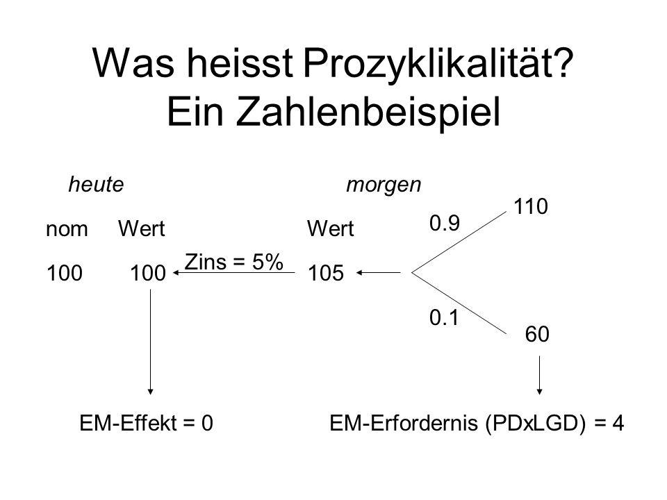 Was heisst Prozyklikalität? Ein Zahlenbeispiel 0.9 0.1 110 060 105100 heutemorgen Zins = 5% EM-Erfordernis (PDxLGD) = 4EM-Effekt = 0 100 nomWert