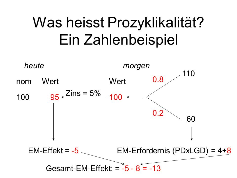 Was heisst Prozyklikalität? Ein Zahlenbeispiel 0.8 0.2 110 060 100 95 heutemorgen Zins = 5% EM-Erfordernis (PDxLGD) = 4+8EM-Effekt = -5 100 nomWert Ge