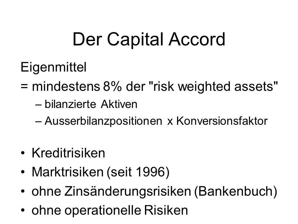 Der Capital Accord Eigenmittel = mindestens 8% der risk weighted assets –bilanzierte Aktiven –Ausserbilanzpositionen x Konversionsfaktor Kreditrisiken Marktrisiken (seit 1996) ohne Zinsänderungsrisiken (Bankenbuch) ohne operationelle Risiken