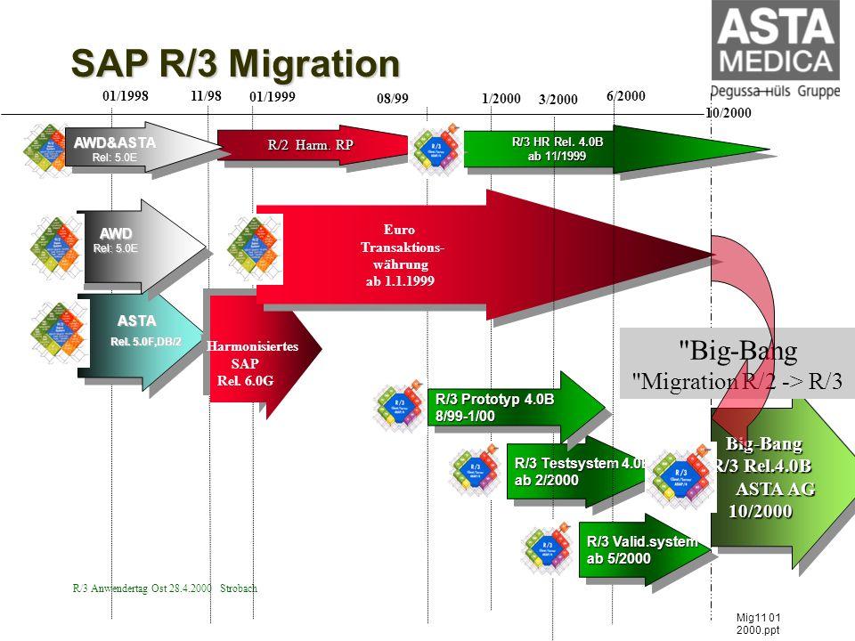 R/3 Anwendertag Ost 28.4.2000 Strobach Harmonisiertes SAP Rel. 6.0G Harmonisiertes SAP Rel. 6.0G ASTA ASTA Rel. 5.0F,DB/2 2 Big-Bang Big-Bang R/3 Rel.