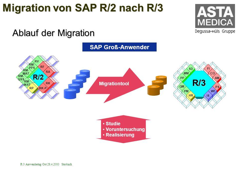 R/3 Anwendertag Ost 28.4.2000 Strobach Studie Voruntersuchung Realisierung R/3 PP QM PM HR MM SD FI CO AM PS WF IS SAP Groß-Anwender RM- PPS RV RM- MA