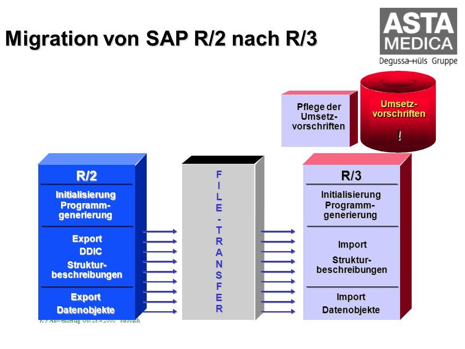 R/3 Anwendertag Ost 28.4.2000 Strobach Umsetz-vorschriften! R/2Initialisierung Programm-generierung Export DDIC Struktur-beschreibungen Export Datenob