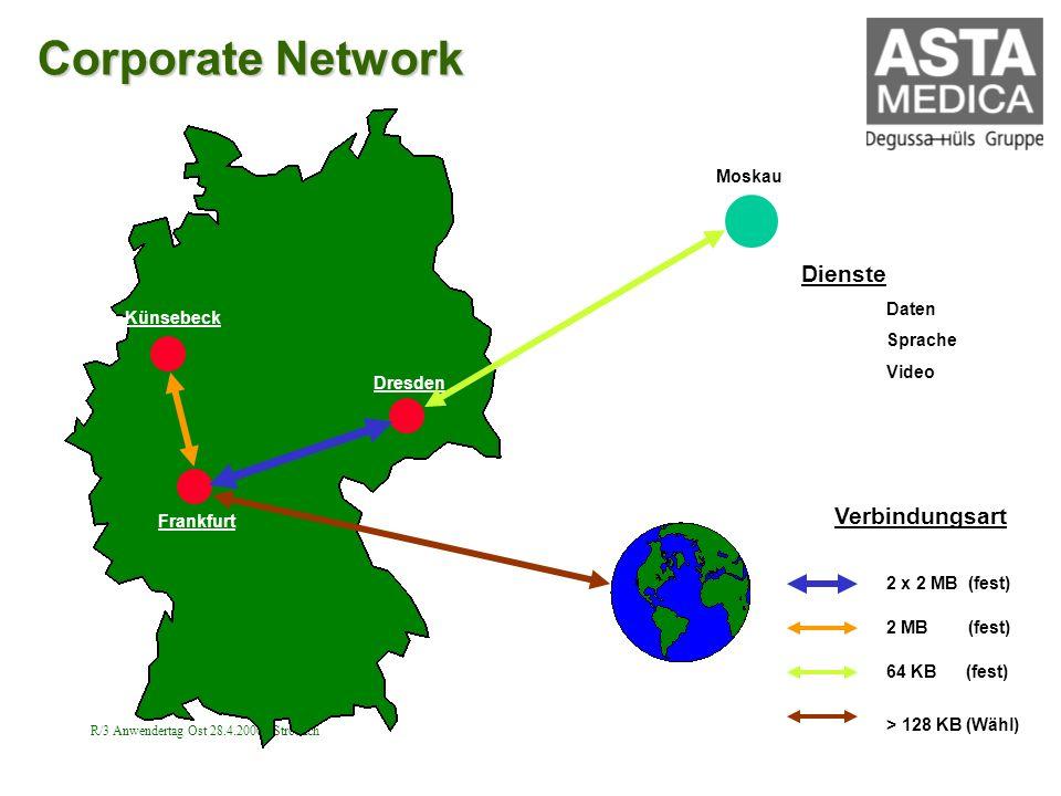 R/3 Anwendertag Ost 28.4.2000 Strobach Corporate Network Dresden Frankfurt Künsebeck Moskau 2 MB (fest) 64 KB (fest) > 128 KB (Wähl) Verbindungsart Di