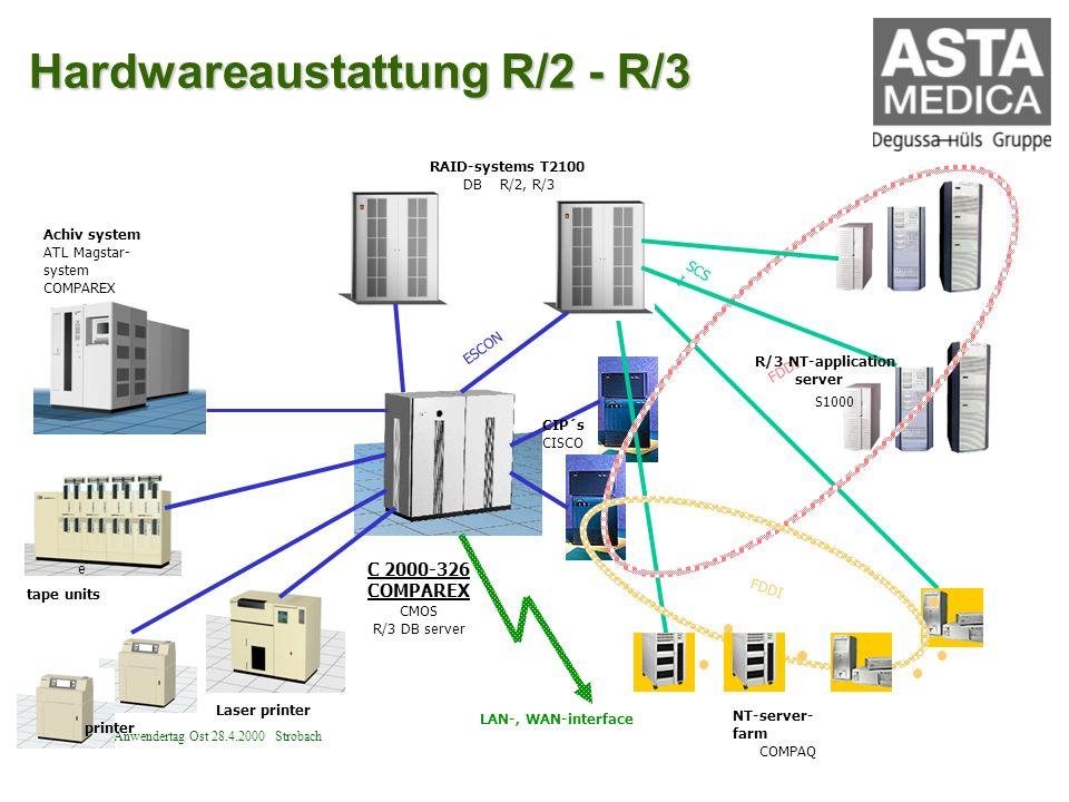 R/3 Anwendertag Ost 28.4.2000 Strobach C 2000-326 COMPAREX CMOS R/3 DB server RAID-systems T2100 DB R/2, R/3 CIP´s CISCO NT-server- farm COMPAQ Laser