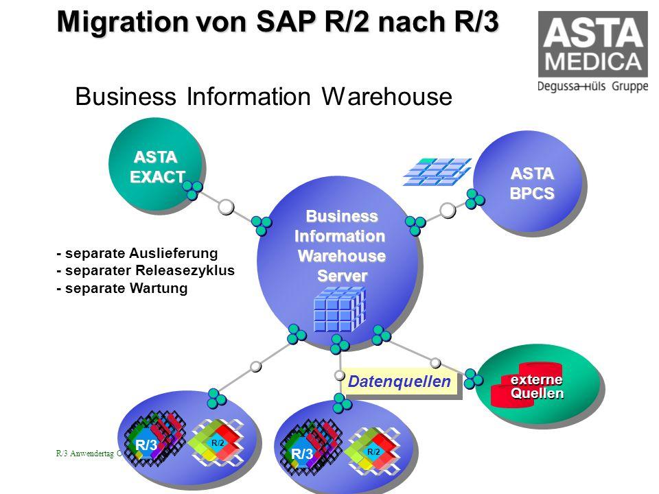 R/3 Anwendertag Ost 28.4.2000 Strobach Business Information Warehouse Datenquellen - separate Auslieferung - separater Releasezyklus - separate Wartun