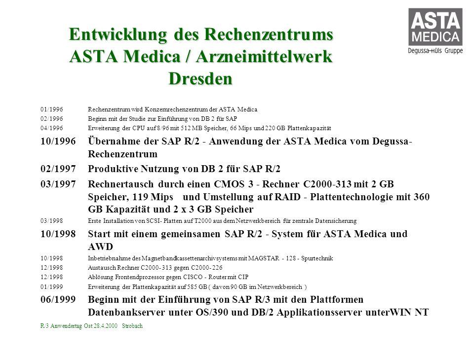 R/3 Anwendertag Ost 28.4.2000 Strobach Entwicklung des Rechenzentrums ASTA Medica / Arzneimittelwerk Dresden 01/1996Rechenzentrum wird Konzernrechenze