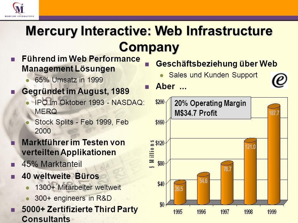 WinRunner für R/3 QuickTest Technologie n Komplett visuelle TestScripterstellung (Ease-of- Use) n Speziell für Test an ERP-Anwendungen konzipiert (Business Anwender Integration in Test-Zyklus) n Unterstützung für Enterprise Application Integration (EAI) n SAP - zertifiziert