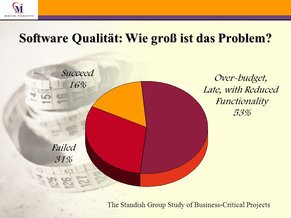 Over-budget, Late, with Reduced Functionality 53% Succeed 16% Failed 31% The Standish Group Study of Business-Critical Projects Software Qualität: Wie groß ist das Problem