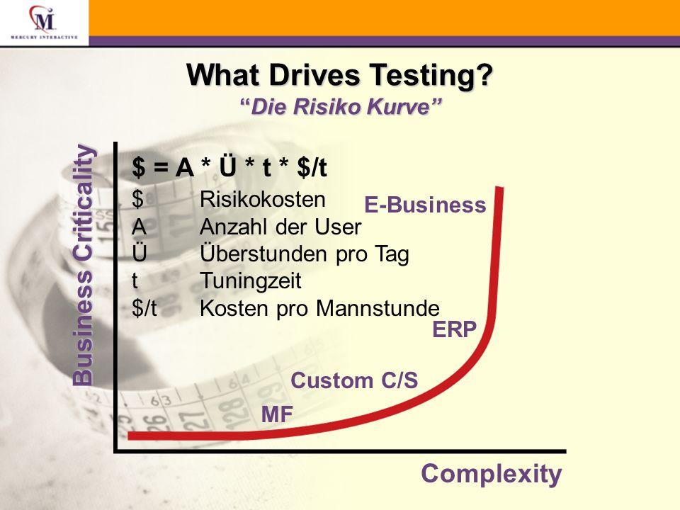 Warum Testautomatisierung.