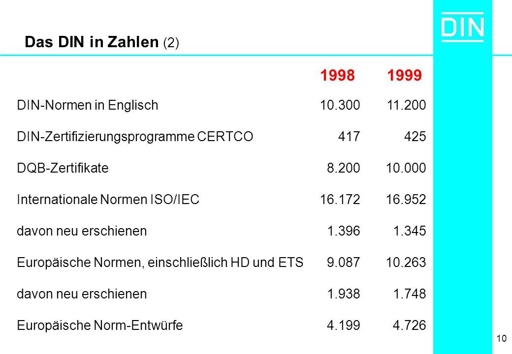 10 Das DIN in Zahlen (2) DIN-Normen in Englisch DIN-Zertifizierungsprogramme CERTCO DQB-Zertifikate Internationale Normen ISO/IEC davon neu erschienen