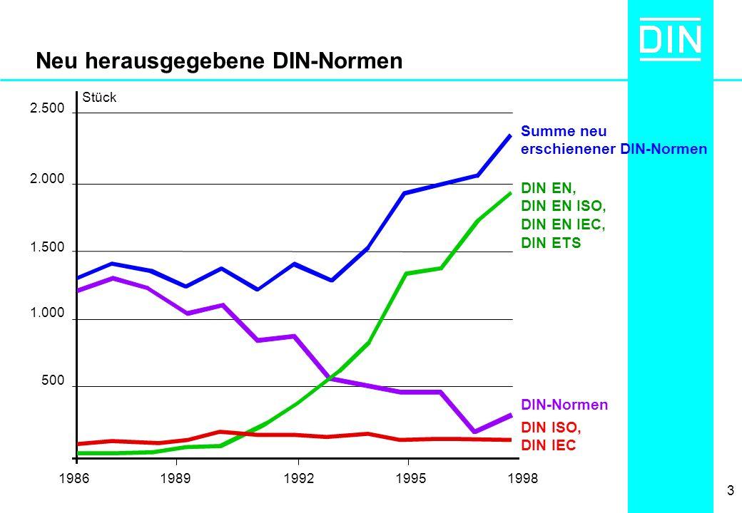 3 Neu herausgegebene DIN-Normen Summe neu erschienener DIN-Normen DIN EN, DIN EN ISO, DIN EN IEC, DIN ETS DIN-Normen DIN ISO, DIN IEC 2.500 2.000 1.50