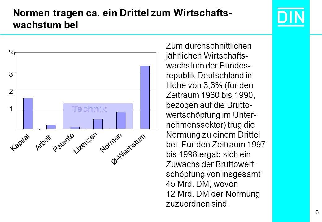 6 Normen tragen ca. ein Drittel zum Wirtschafts- wachstum bei Zum durchschnittlichen jährlichen Wirtschafts- wachstum der Bundes- republik Deutschland