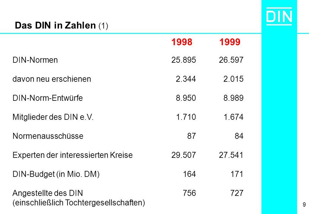 9 Das DIN in Zahlen (1) DIN-Normen davon neu erschienen DIN-Norm-Entwürfe Mitglieder des DIN e.V. Normenausschüsse Experten der interessierten Kreise