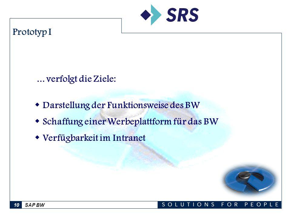 SAP BW10 Prototyp I... verfolgt die Ziele: Darstellung der Funktionsweise des BW Schaffung einer Werbeplattform für das BW Verfügbarkeit im Intranet