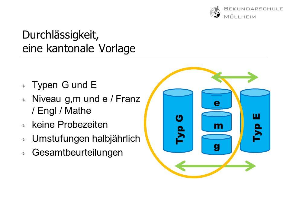 Durchlässigkeit, eine kantonale Vorlage Typen G und E Niveau g,m und e / Franz / Engl / Mathe keine Probezeiten Umstufungen halbjährlich Gesamtbeurtei