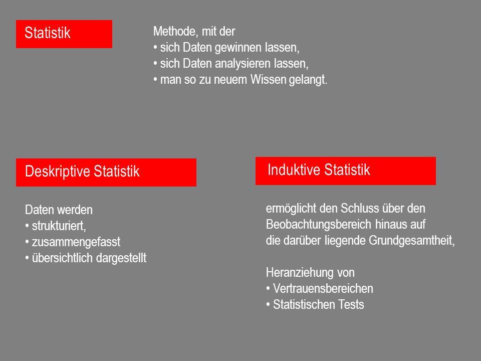 Deskriptive Statistik Daten werden strukturiert, zusammengefasst übersichtlich dargestellt Statistik Methode, mit der sich Daten gewinnen lassen, sich