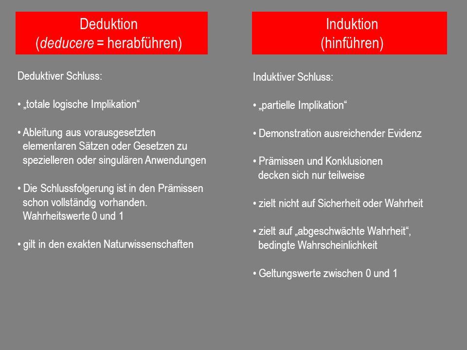 Deduktion ( deducere = herabführen) Deduktiver Schluss: totale logische Implikation Ableitung aus vorausgesetzten elementaren Sätzen oder Gesetzen zu