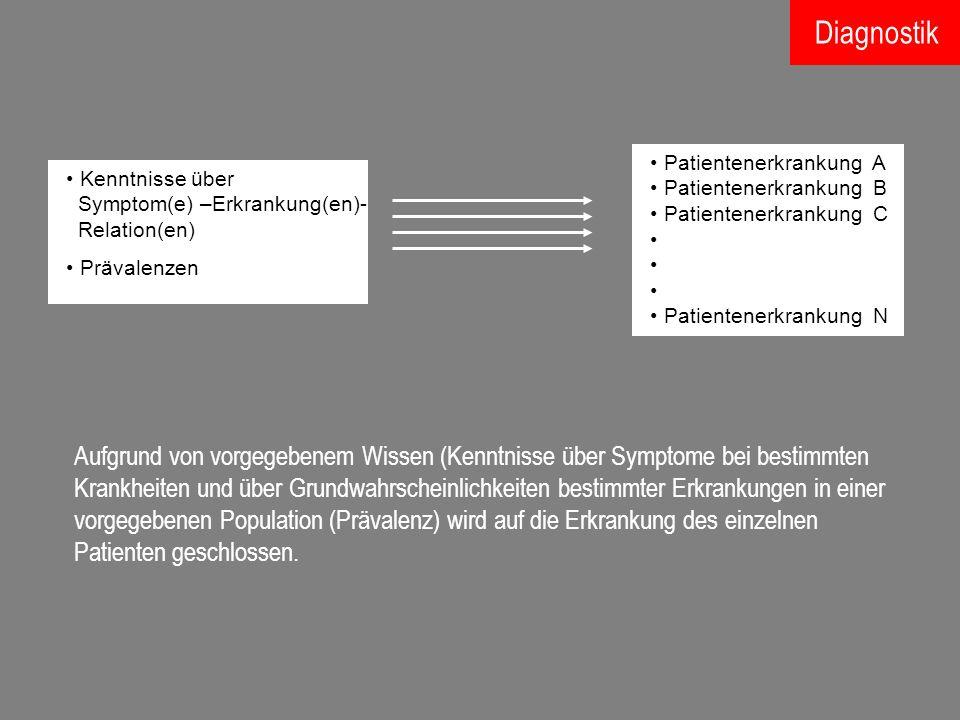 Aufgrund von vorgegebenem Wissen (Kenntnisse über Symptome bei bestimmten Krankheiten und über Grundwahrscheinlichkeiten bestimmter Erkrankungen in ei