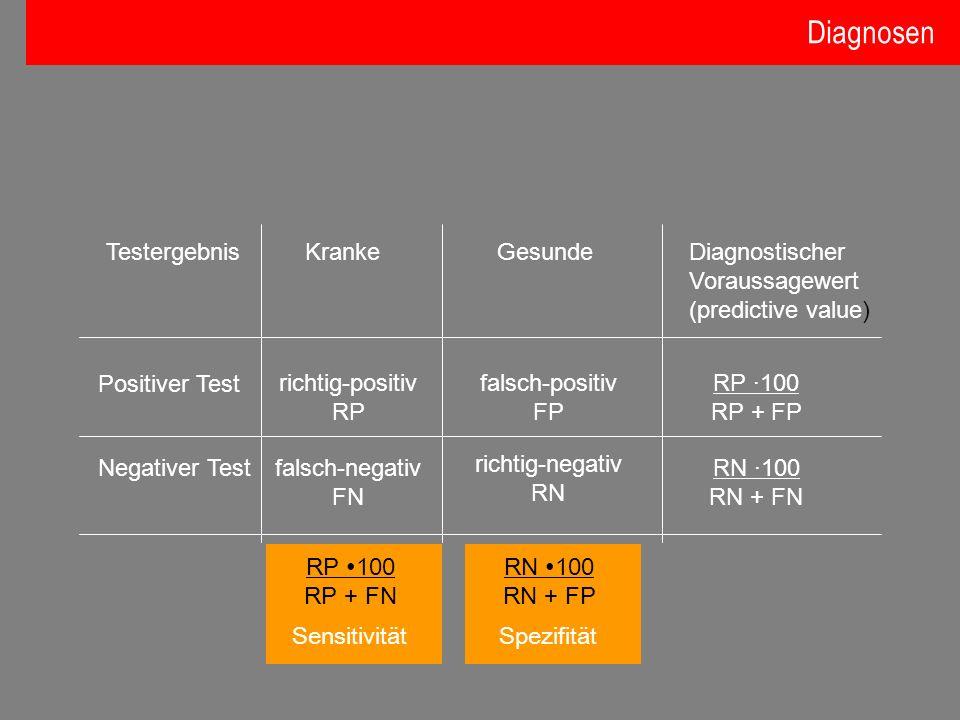 Testergebnis Kranke Gesunde Diagnostischer Voraussagewert (predictive value) Positiver Test richtig-positiv RP Negativer Testfalsch-negativ FN falsch-