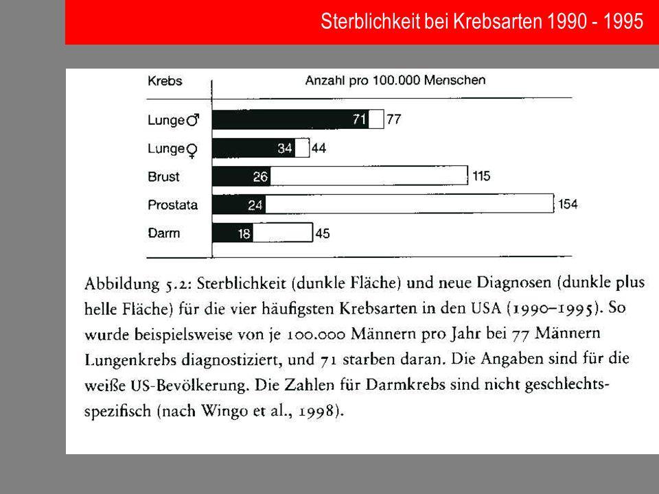 Sterblichkeit bei Krebsarten 1990 - 1995