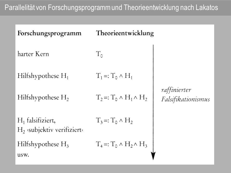 Parallelität von Forschungsprogramm und Theorieentwicklung nach Lakatos
