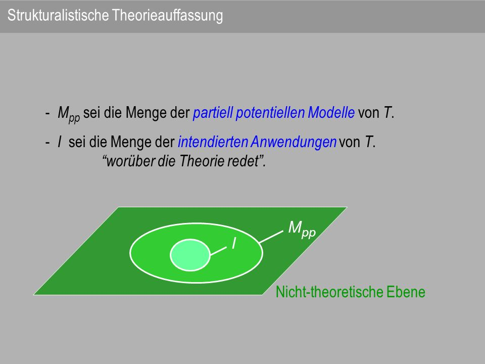 Nicht-theoretische Ebene M pp I - M pp sei die Menge der partiell potentiellen Modelle von T. - I sei die Menge der intendierten Anwendungen von T. wo