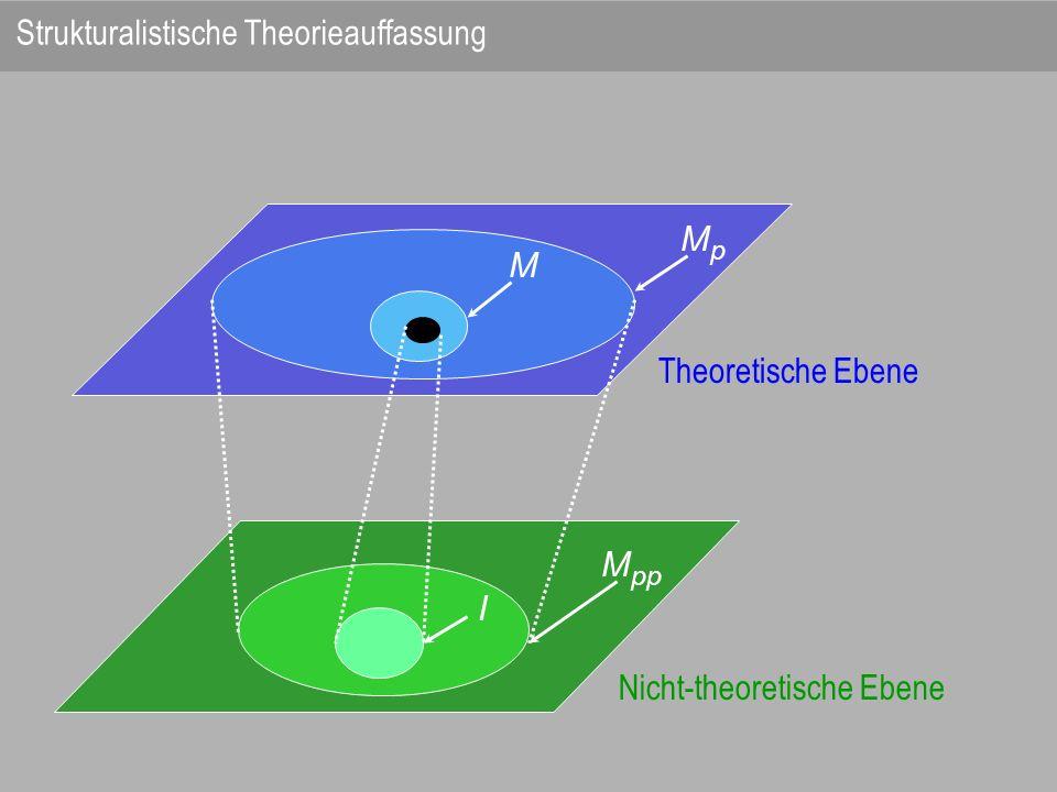 Theoretische Ebene MpMp M Nicht-theoretische Ebene M pp I Strukturalistische Theorieauffassung
