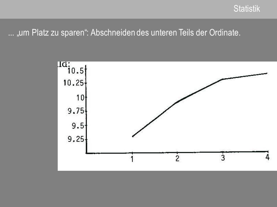 Statistik... um Platz zu sparen: Abschneiden des unteren Teils der Ordinate.