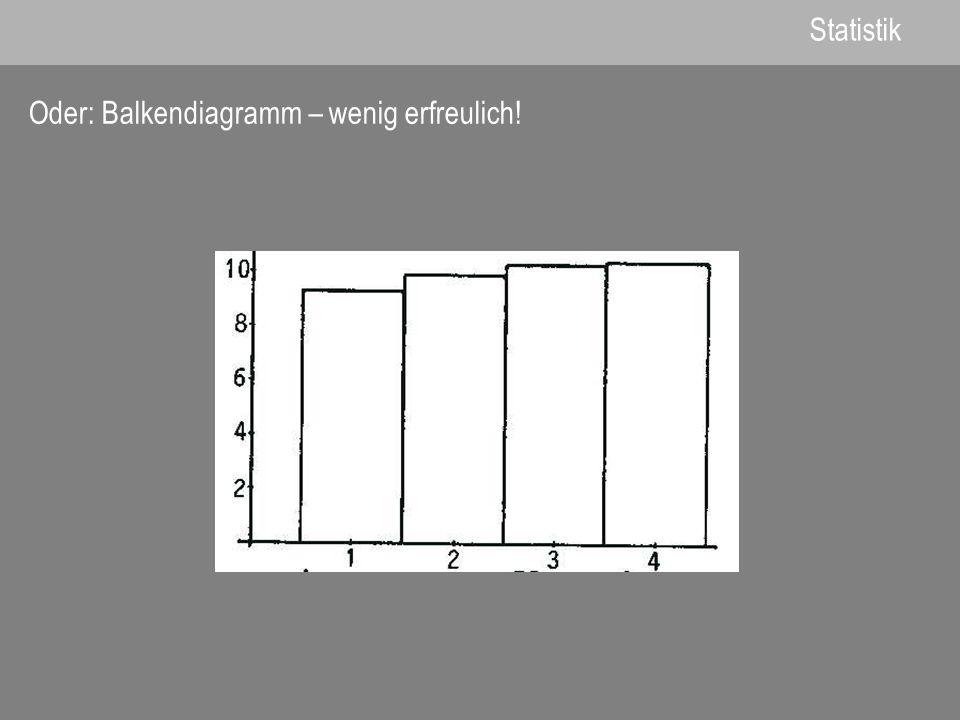 Oder: Balkendiagramm – wenig erfreulich! Statistik