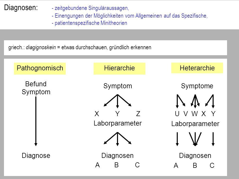 Diagnosen: - zeitgebundene Singuläraussagen, - Einengungen der Möglichkeiten vom Allgemeinen auf das Spezifische, - patientenspezifische Minitheorien griech.: diagignoskein = etwas durchschauen, gründlich erkennen PathognomischHierarchie Heterarchie Befund Symptom Symptome Diagnosen Diagnose Laborparameter X Y ZU V W X Y A B C
