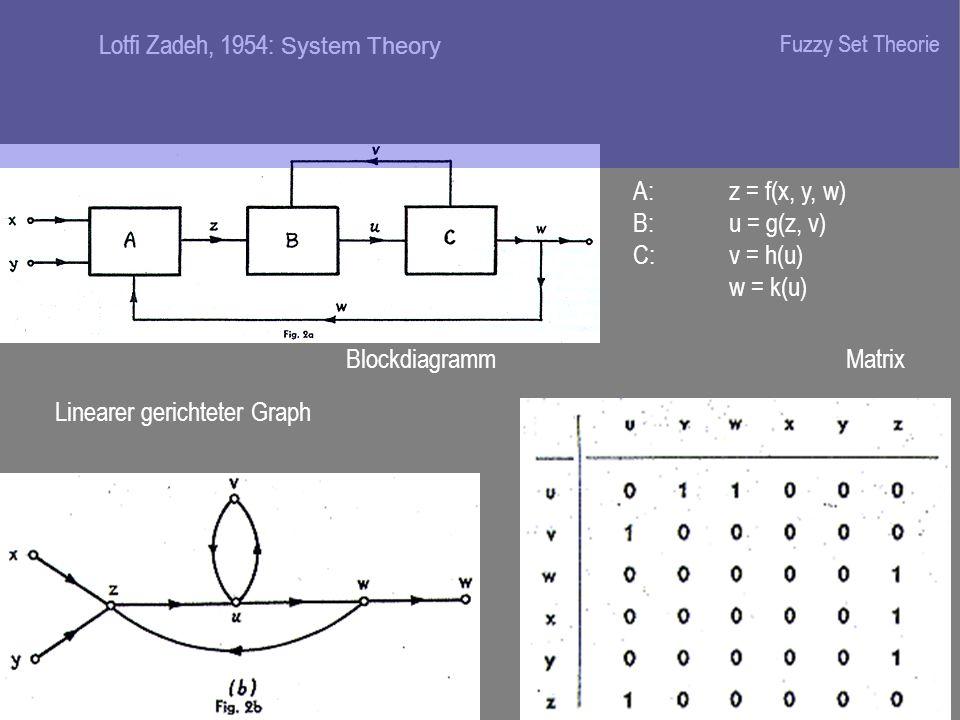 A:z = f(x, y, w) B:u = g(z, v) C:v = h(u) w = k(u) Blockdiagramm Linearer gerichteter Graph Matrix Lotfi Zadeh, 1954: System Theory Fuzzy Set Theorie