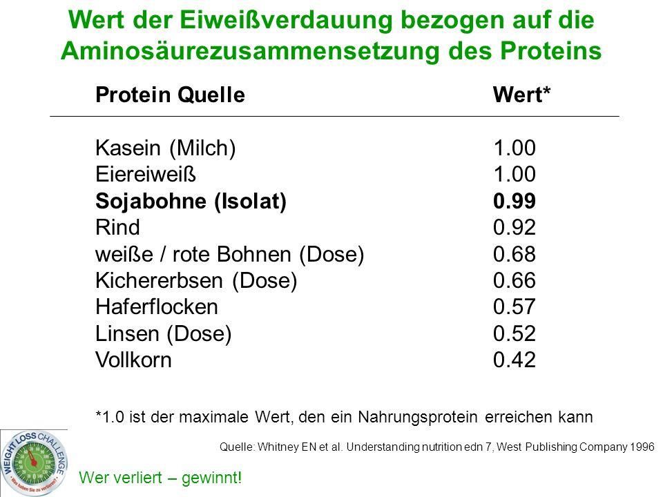 Wer verliert – gewinnt! Wert der Eiweißverdauung bezogen auf die Aminosäurezusammensetzung des Proteins Quelle: Whitney EN et al. Understanding nutrit