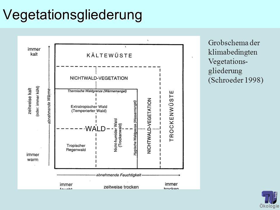 ÖkologieVegetationsgliederung Grobschema der klimabedingten Vegetations- gliederung (Schroeder 1998)