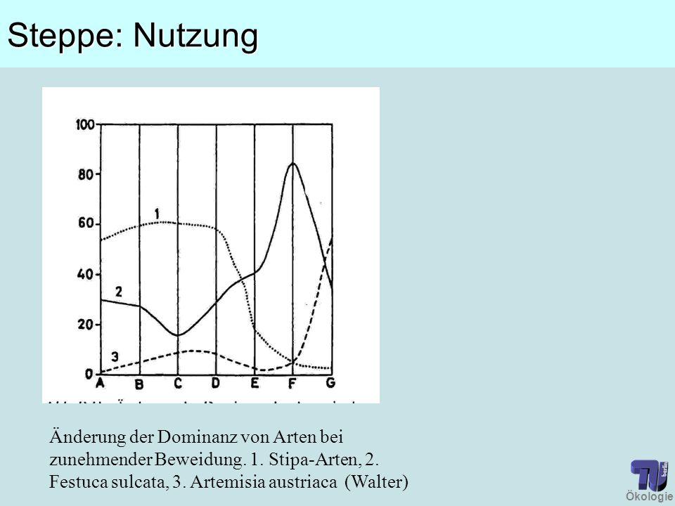 Ökologie Steppe: Nutzung Änderung der Dominanz von Arten bei zunehmender Beweidung. 1. Stipa-Arten, 2. Festuca sulcata, 3. Artemisia austriaca (Walter