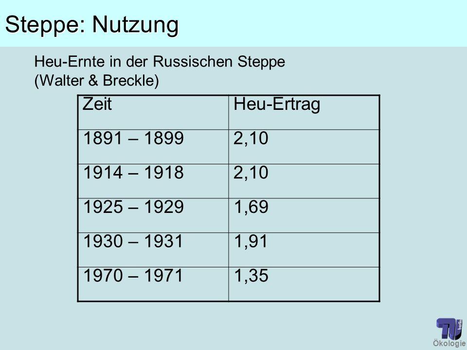 Ökologie Steppe: Nutzung ZeitHeu-Ertrag 1891 – 18992,10 1914 – 19182,10 1925 – 19291,69 1930 – 19311,91 1970 – 19711,35 Heu-Ernte in der Russischen St