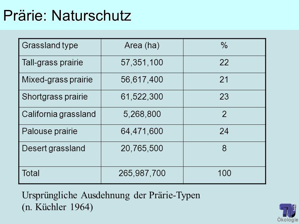 Ökologie Prärie: Naturschutz Ursprüngliche Ausdehnung der Prärie-Typen (n. Küchler 1964) Grassland typeArea (ha)% Tall-grass prairie57,351,10022 Mixed