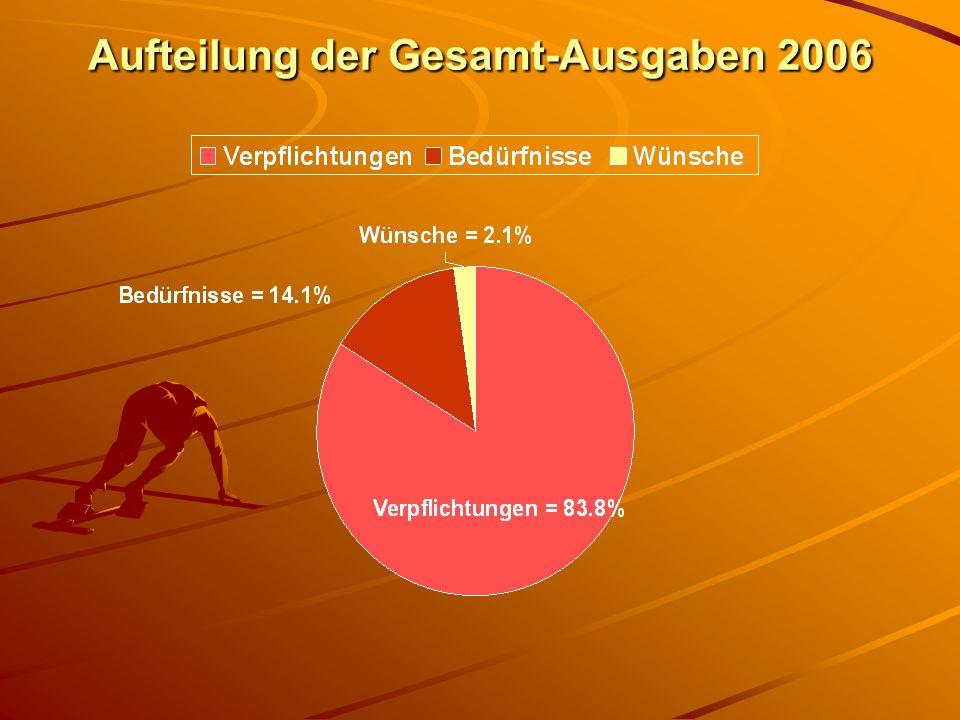 Aufteilung bei Ausgaben Verpflichtungen und Bedürfnisse 2006 Zehnter und Opfer ca 25% Ausbildung, Gemeinschaft, Geschenke Gemeindeglieder = ca 4%