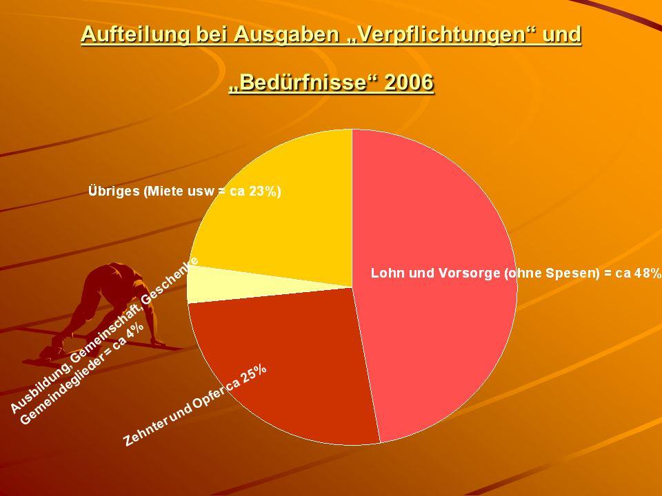 Einnahmen ab 2002 Rückzahlung 2003 Kreis geschlossen ab 1.1.2005 Input von Earl im November 2005 Kriegskasse und Durchbruchopfer