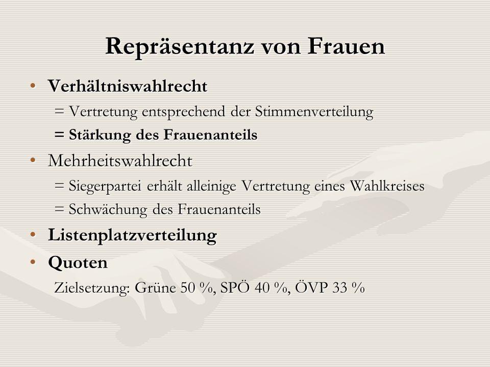 Repräsentanz von Frauen VerhältniswahlrechtVerhältniswahlrecht = Vertretung entsprechend der Stimmenverteilung = Stärkung des Frauenanteils Mehrheitsw