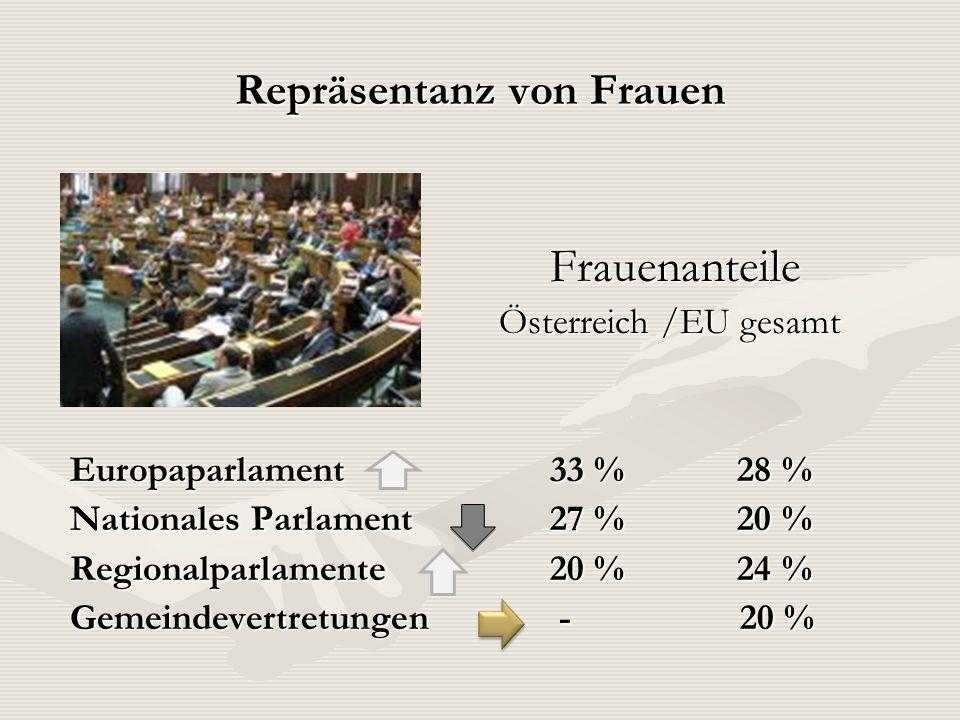 Repräsentanz von Frauen Frauenanteile Frauenanteile Österreich /EU gesamt Österreich /EU gesamt Europaparlament 33 % 28 % Nationales Parlament 27 % 20