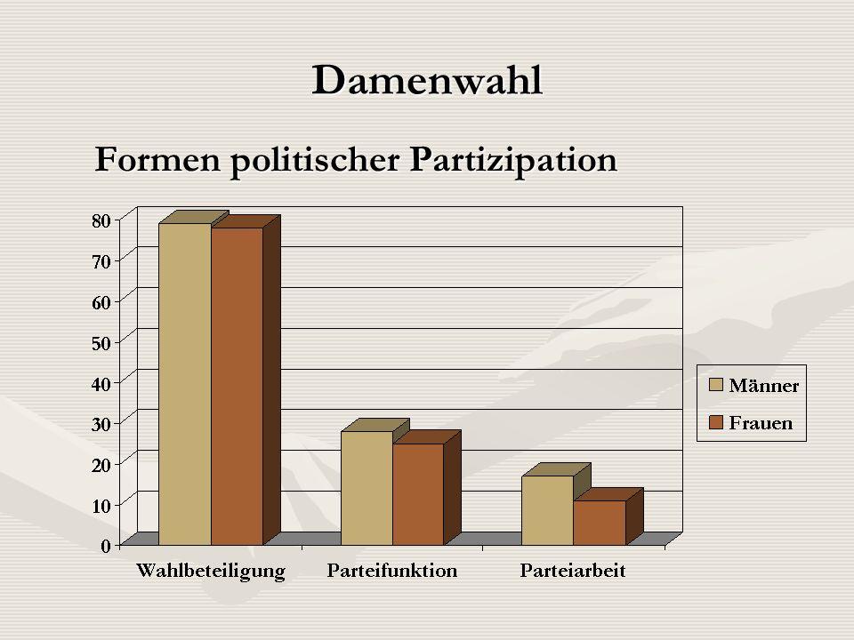 Damenwahl Formen politischer Partizipation