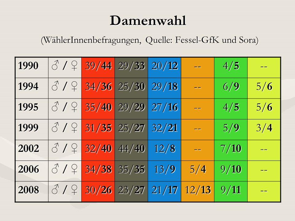 Damenwahl (WählerInnenbefragungen, Quelle: Fessel-GfK und Sora) 1990 / / 39/44 29/33 20/12 -- 4/5 -- 1994 / / 34/36 25/30 29/18 -- 6/9 5/6 1995 / / 35