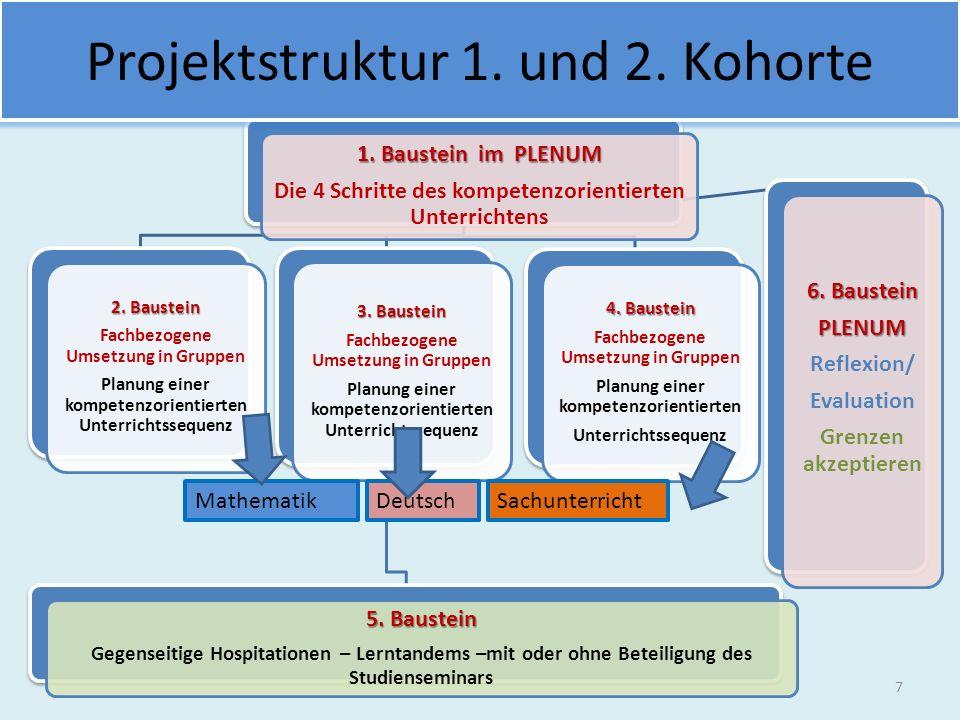 1.Baustein im PLENUM Die 4 Schritte des kompetenzorientierten Unterrichtens 2.